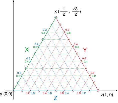 ternary phase diagram software ternary diagram software
