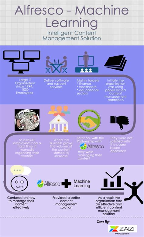 Machine Learning Mba by Machine Learning Infographic