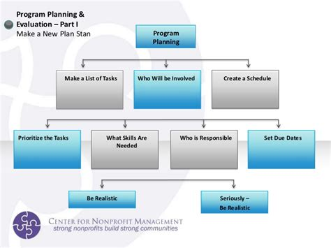 Non Profit Program Planning And Evaluation Nonprofit Program Evaluation Template