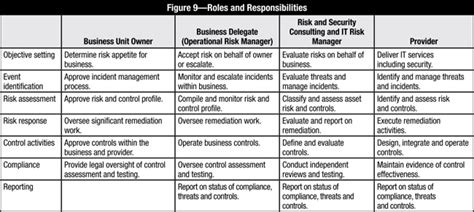 Cloud Risk 10 Principles And A Framework For Assessment Cloud Assessment Template
