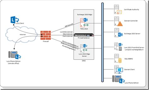 f5 load balancer architecture diagram using an f5 ltm load balancer for proxy with lync