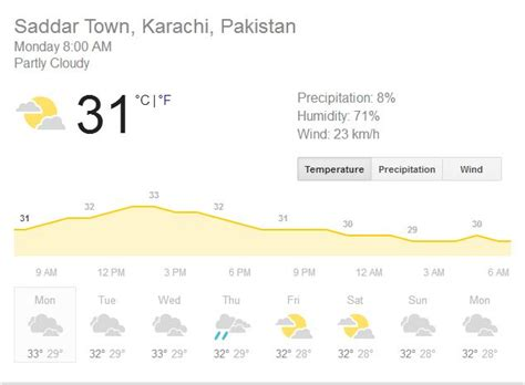 current local time in islamabad pakistan time and date as weather forecast hot spell to continue samaa tv