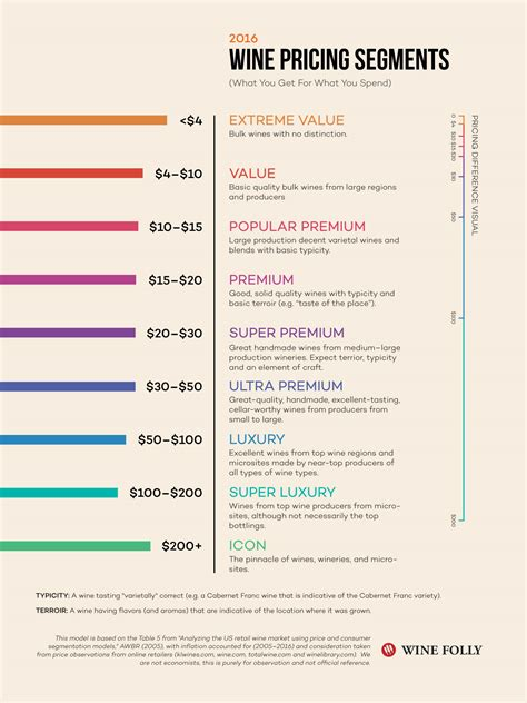 price of reality of wine prices what you get for what you spend