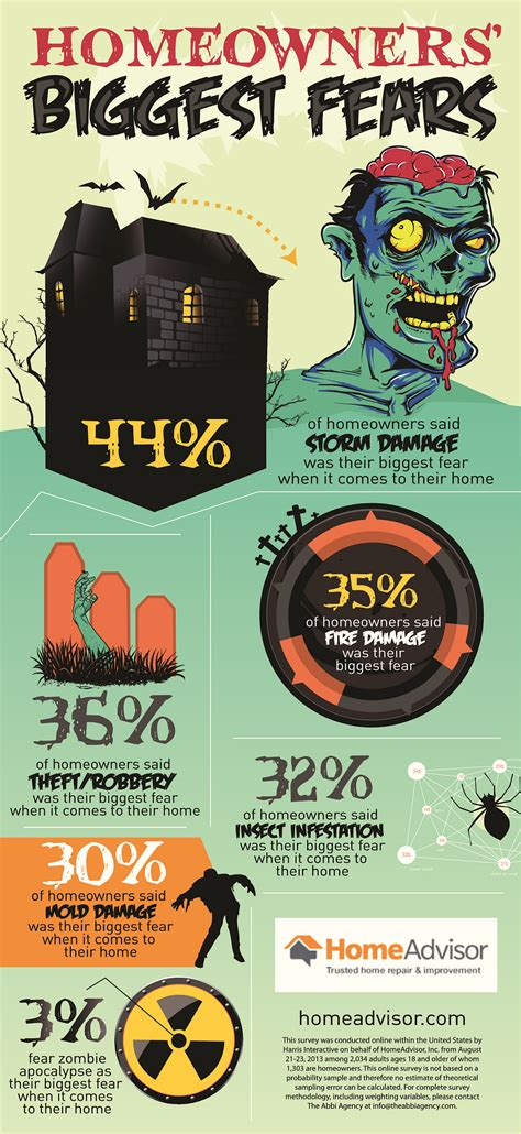 Infographic homeowners biggest fears include zombies and plumbing