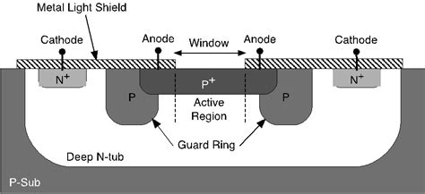 avalanche photodiode guard ring avalanche photodiode guard ring 28 images structure of p nw p substrate photodiode with