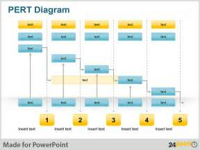 project review template ppt excel pert chart template for project management invoice