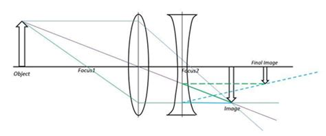 determining focal lengths of concave and convex lenses
