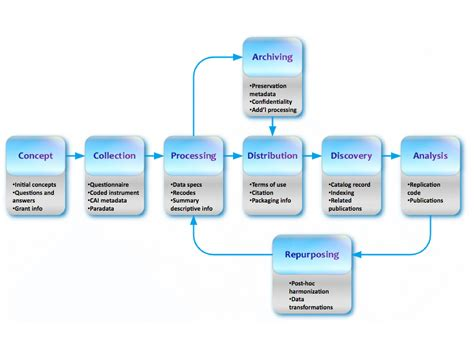 data processing cycle diagram what is ddi data documentation initiative