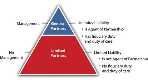 section 18 liability limited partnerships
