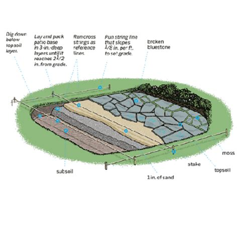 how to lay a bluestone patio