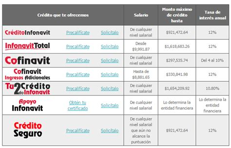 subsidios infonavit 2016 cuanto es el subsidio infonavit 2016 subsidio credito