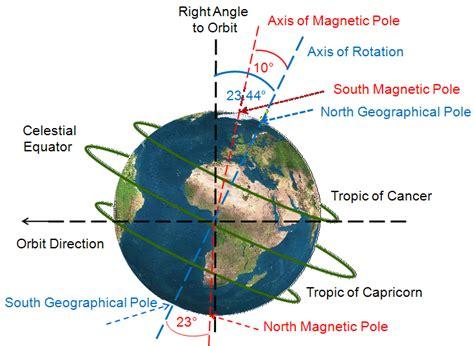 figure  axial tilt   earth earth