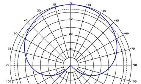cardiod antenna pattern directivity antenna directivity
