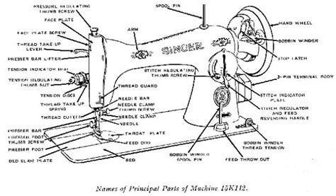 Astonishing Sewing Machine Parts Diagram Gallery   Best