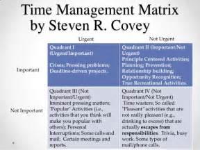 Covey Quadrants Template by Covey Time Management Matrix