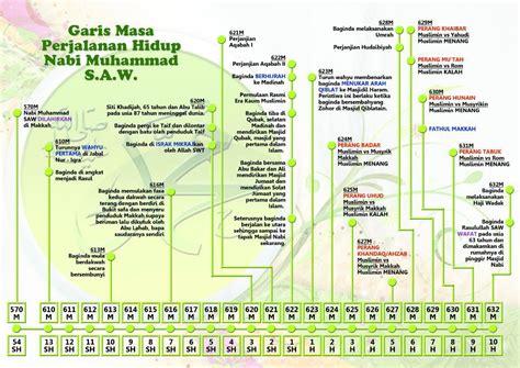 biography nabi muhammad saw sirah rasulullah