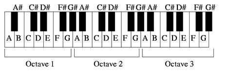keyboard layout music music generator