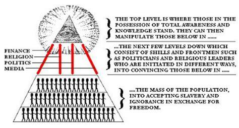 basic illuminati structure the atlantean conspiracy history of the illuminati