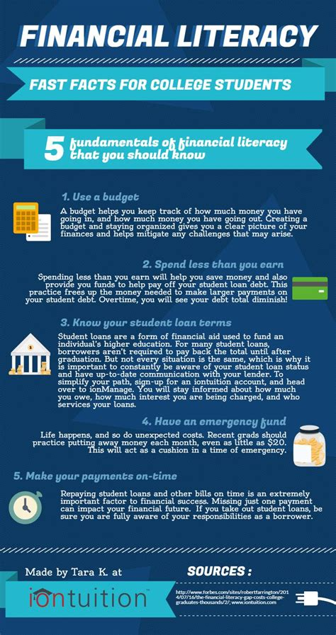 What I Can Teach You About Loans by Financial Literacy Fast Facts For College Students