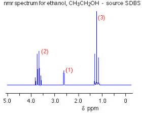 Proton Nmr Of Ethanol High Resolution Nmr Spectra Chemical Reactions