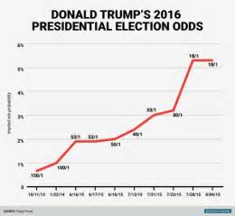 Drastically donald trump s odds of winning the election are improving