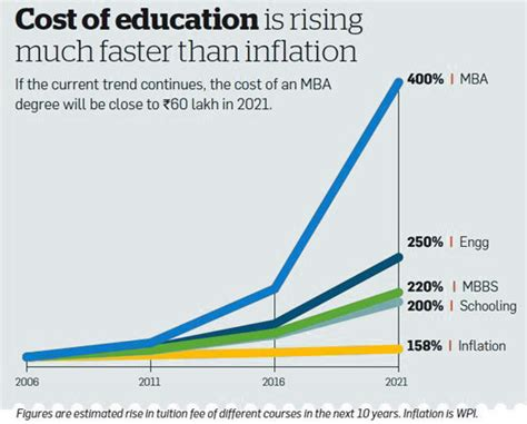 Is A Mba Worth It Turning 30 by Saving For Child Education Is Not Child S Play Cost Of