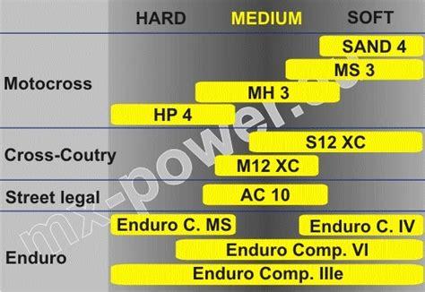 Motorradreifen 26 X 2 25 by Michelin Enduroreifen Motocross Und Cross Country Reifen