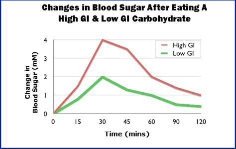 normal glucose levels   meal diabetes