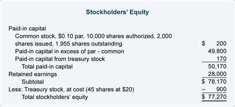 shareholders equity section of balance sheet مدونة محاسب مصري stockholders equity