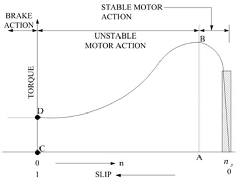induction motor graph figures index different methods of speed of three phase asynchronous motor science