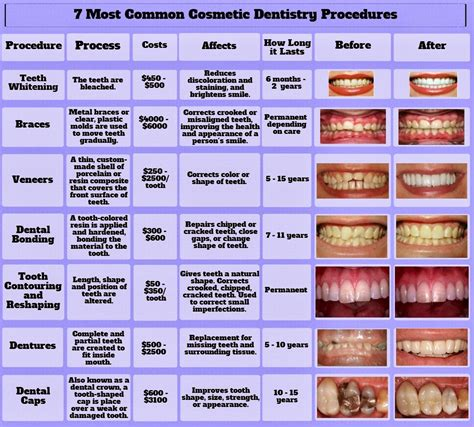 7 Cosmetic Procedures Id To by Omni Dental Basics Of Cosmetic Dentistry