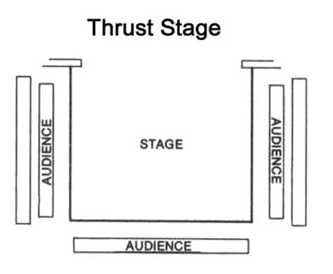 stage layout names live laugh theatre different types of theatre stages