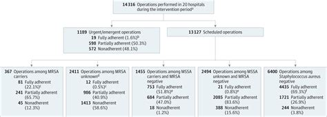 supplement j operations scheduling bundled intervention to reduce ssis for cardiac or