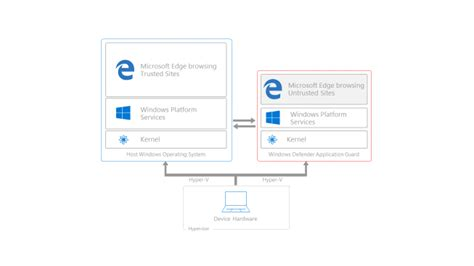 Bodyguard Application by Introducing Windows Defender Application Guard For Microsoft Edge Microsoft Edge Dev
