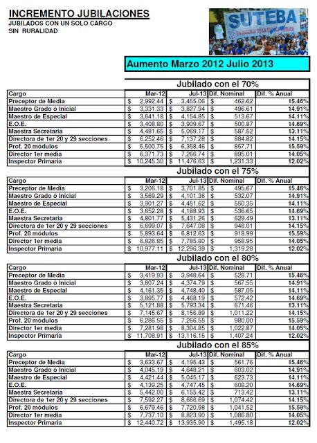 cobro salario auh con aumento 2016 en bs as aumento de sueldos julio 2015 autos post