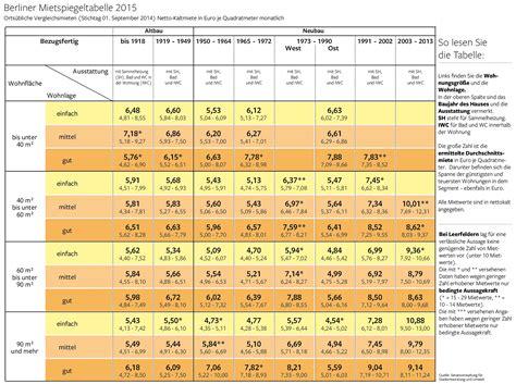 Kosten Dacheindeckung Qm 6874 by Dachdecken Kosten M2 Wohnungen Zum Verkauf Dachdecken