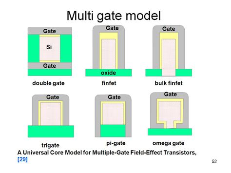 multi gate transistor ppt nanohub org resources basics of compact model development presentation