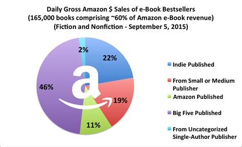 how many sales to amazon october 2015 apple b n kobo and google a look at the
