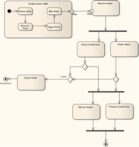 activity diagram activity diagram ea user guide