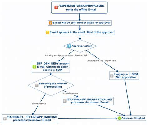 srm workflow sap srm workflow 28 images sap translation se63 by