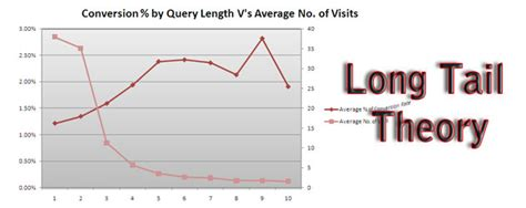 long tail theory contradicted as study reveals the times using google analytics to prove the seo long tail theory