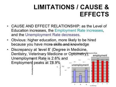 What Is The Employment Rate Of Earl G Mba Graduates by Education Vs Unemployment And Employment Rates