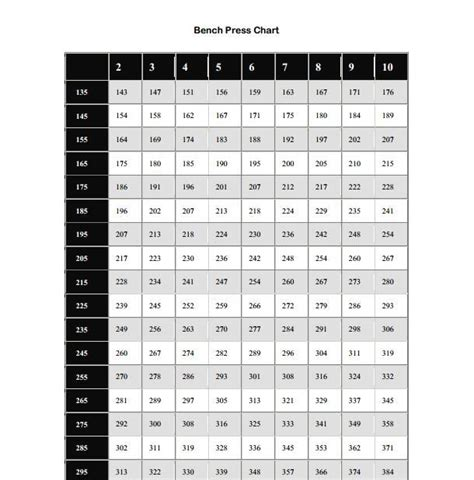 printable bench press chart showing you what your max would be depending on the amount of reps