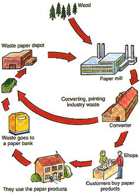 Process Of Paper - paper pulp from your collected recyclable waste
