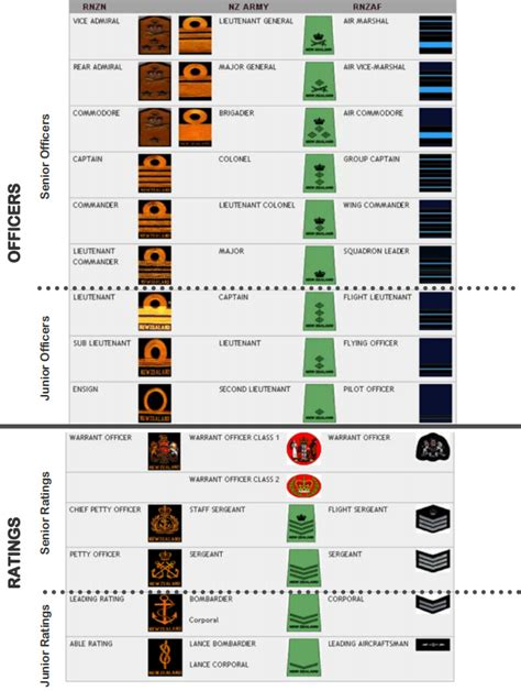 ship ranks ranks and trades of the rnzn the adventures of pelorus jack