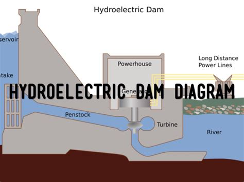 dam diagram hydroelectric dam diagram www imgkid the image kid