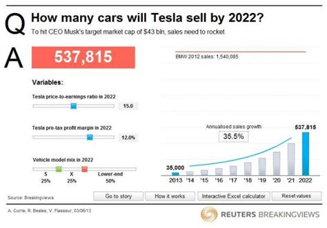 How Many Teslas Been Sold How Many Cars Must Tesla Sell This Interactive Calculator