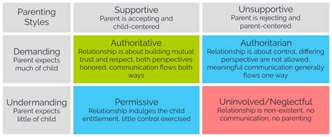 four common parenting styles 4 most common parenting styles 4 most common parenting