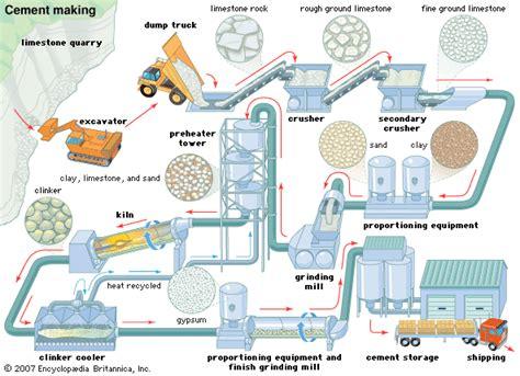 layout pabrik garment cement cement making process kids encyclopedia