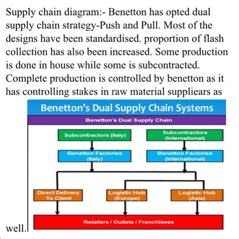 diagram of supply chain solved compare supply chain of each diagram zara h m